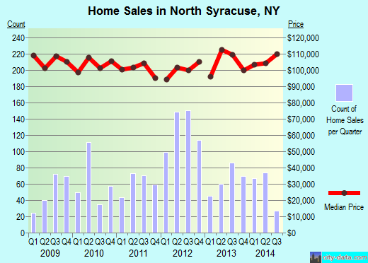 North Syracuse,NY real estate house value index trend