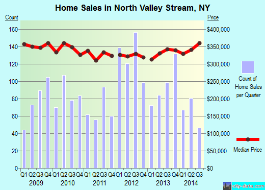 North Valley Stream,NY real estate house value index trend