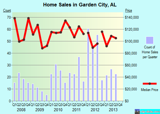 Garden City,AL real estate house value index trend