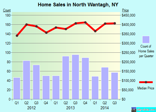 North Wantagh,NY real estate house value index trend
