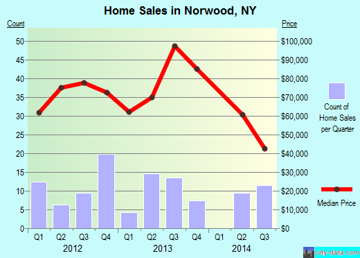 Norwood,NY real estate house value index trend