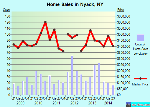 Nyack,NY real estate house value index trend