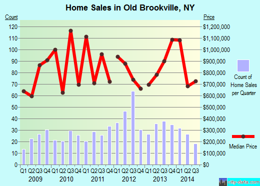 Old Brookville,NY real estate house value index trend