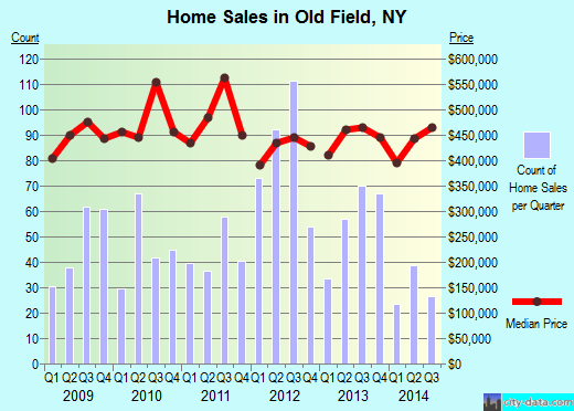 Old Field,NY real estate house value index trend