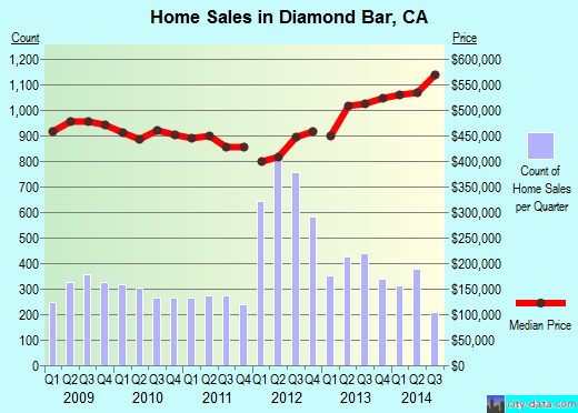 Diamond Bar,CA real estate house value index trend