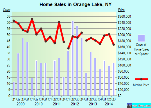 Orange Lake,NY real estate house value index trend
