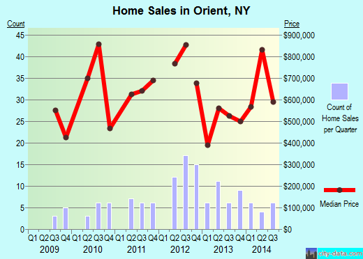 Orient,NY real estate house value index trend