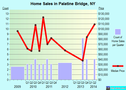 Palatine Bridge,NY real estate house value index trend
