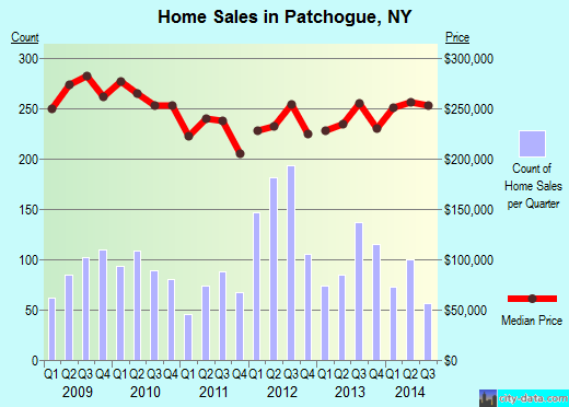 Patchogue,NY real estate house value index trend