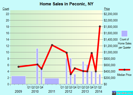 Peconic,NY real estate house value index trend