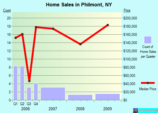 Philmont,NY real estate house value index trend