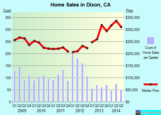 Dixon,CA real estate house value index trend