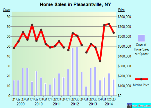 Pleasantville,NY real estate house value index trend