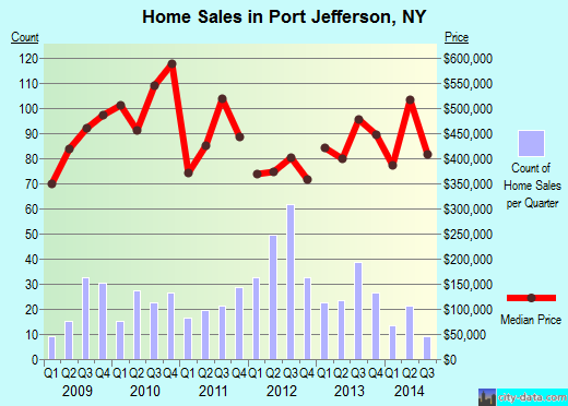 Port Jefferson,NY real estate house value index trend