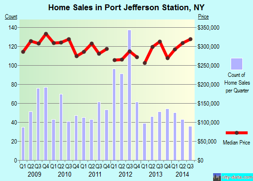 Port Jefferson Station,NY index of house prices