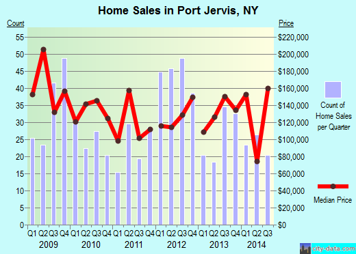 Port Jervis,NY real estate house value index trend
