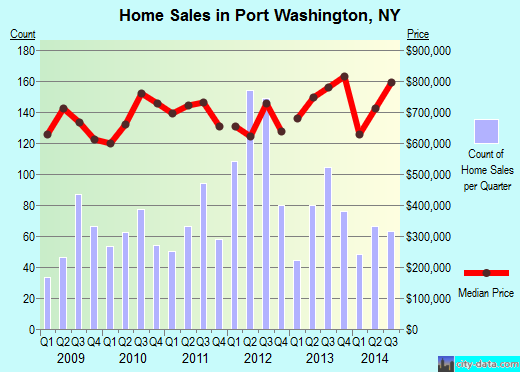 Port Washington,NY real estate house value index trend