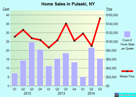 Pulaski,NY real estate house value index trend