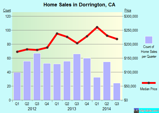 Dorrington,CA real estate house value index trend