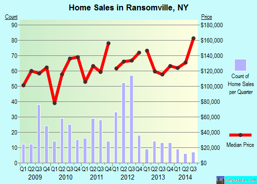 Ransomville,NY real estate house value index trend