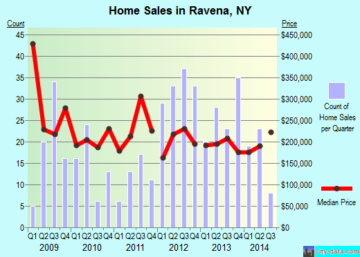 Ravena,NY real estate house value index trend