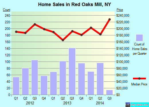 Red Oaks Mill,NY real estate house value index trend