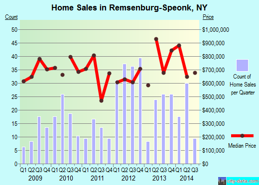 Remsenburg-Speonk,NY real estate house value index trend