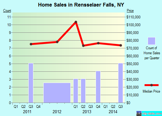 Rensselaer Falls,NY real estate house value index trend