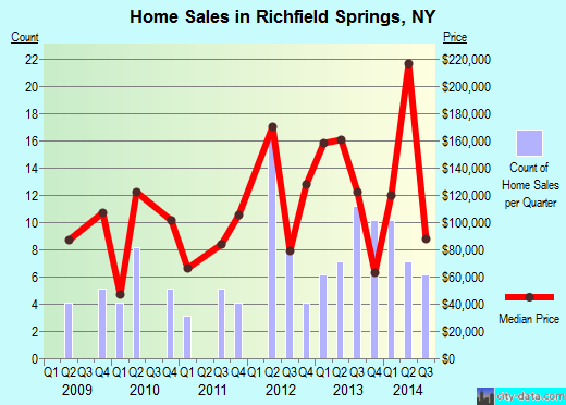 Richfield Springs,NY real estate house value index trend