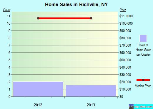 Richville,NY real estate house value index trend