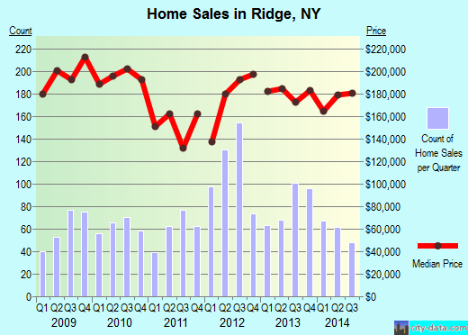 Ridge,NY real estate house value index trend