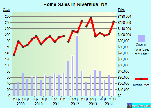 Riverside,NY real estate house value index trend