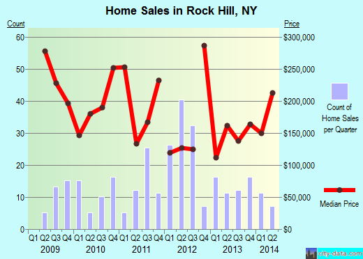 Rock Hill,NY real estate house value index trend