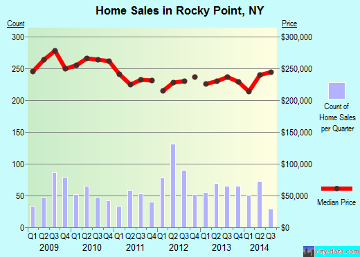 Rocky Point,NY real estate house value index trend
