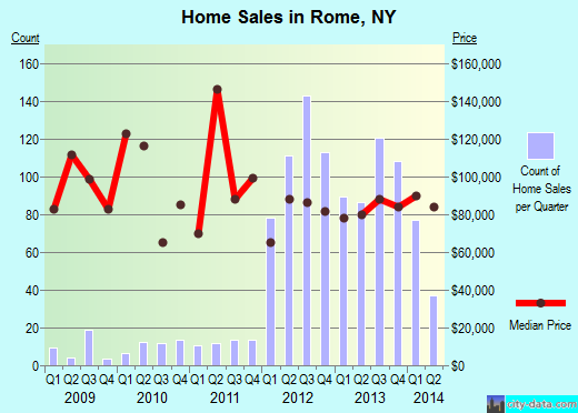 Rome,NY index of house prices