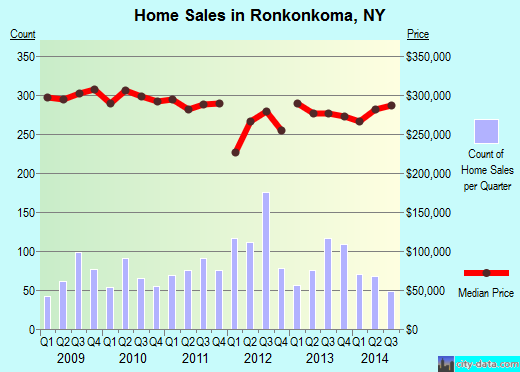 Ronkonkoma,NY real estate house value index trend