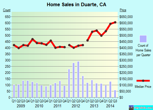 Duarte,CA real estate house value index trend