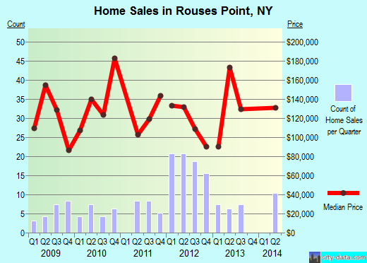 Rouses Point,NY index of house prices