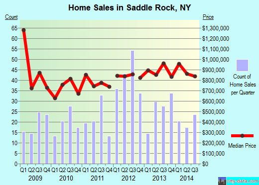 Saddle Rock,NY real estate house value index trend
