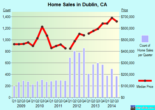 Dublin,CA real estate house value index trend