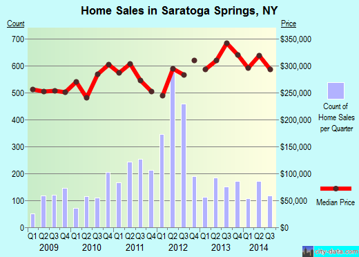 Saratoga Springs,NY real estate house value index trend