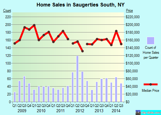 Saugerties South,NY real estate house value index trend