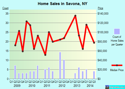 Savona,NY real estate house value index trend