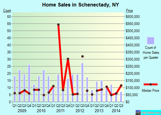 Schenectady,NY real estate house value index trend