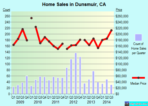 Dunsmuir,CA real estate house value index trend