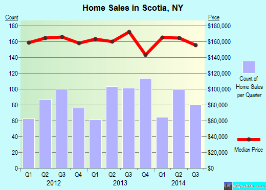Scotia,NY real estate house value index trend