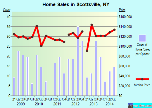 Scottsville,NY real estate house value index trend