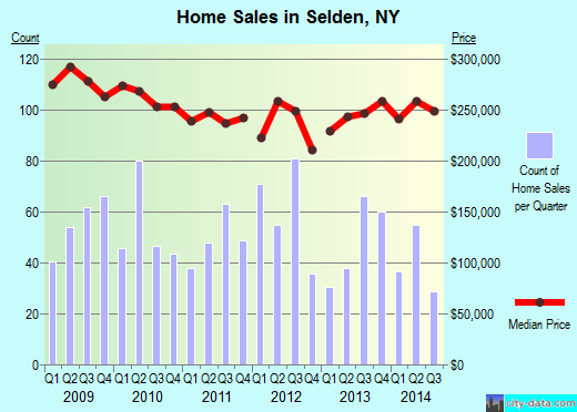 Selden,NY real estate house value index trend