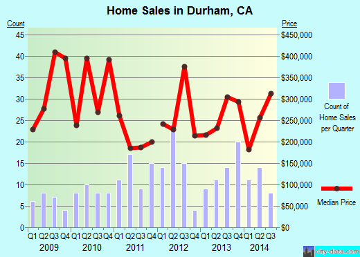 Durham,CA real estate house value index trend