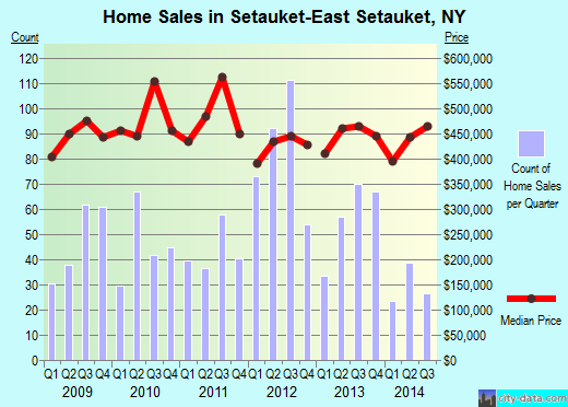Setauket-East Setauket,NY real estate house value index trend